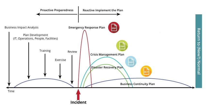 Which Plan Do You Activate During An Incident Preparedex