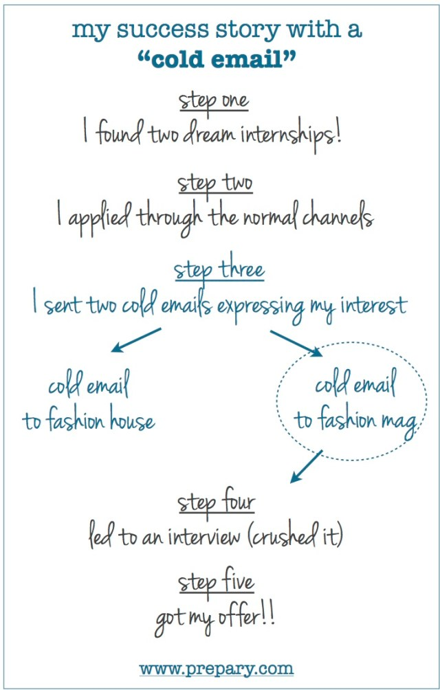 How cold emailing can land to dream internship