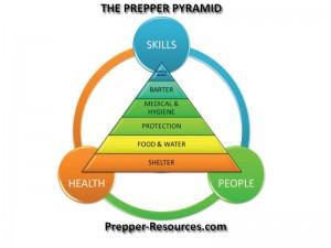 Prepper Pyramid from Prepper-Resources dot com