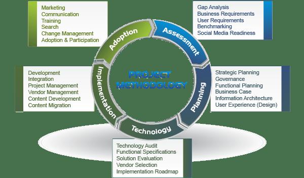 Social Intranet Methodology  Intranet design intranet consultant social intranet website