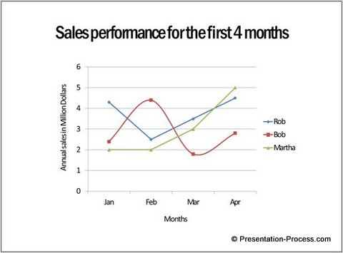 Line chart in PowerPoint: 3 Useful tips