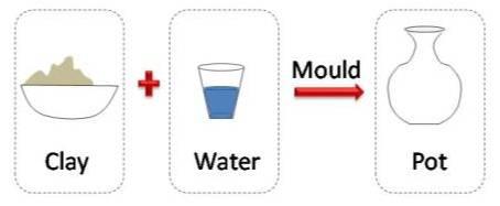 Diagram in PowerPoint Image