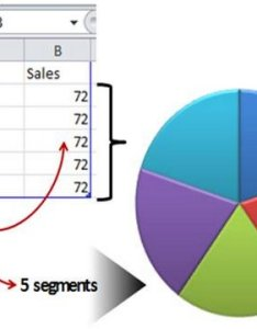 Edit data for pie chart also shortcut to powerpoint circle diagram rh presentation process