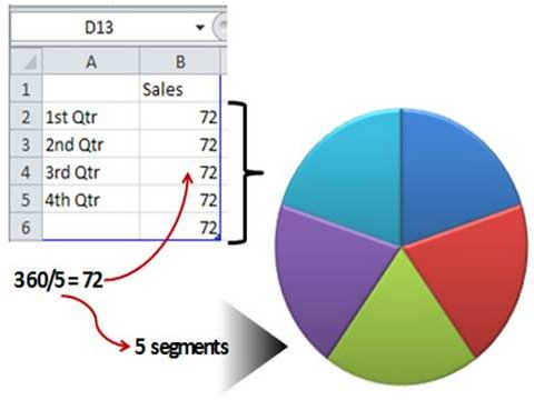 Edit Data for Pie Chart
