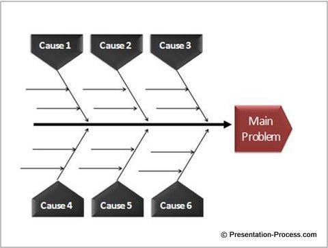 Easy Powerpoint Fishbone Diagram Tutorial