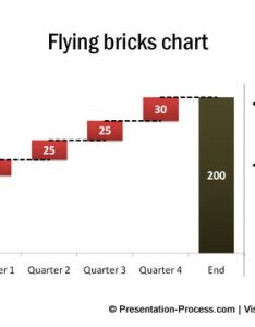Flying bricks chart in powerpoint from visual graphs pack also variations of waterfall rh presentation process