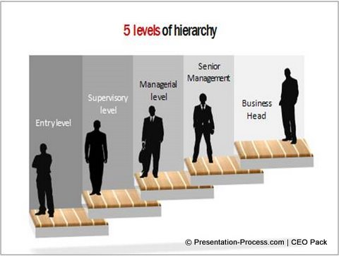 Levels of Hierarchy Template from CEO Pack