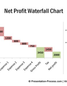 Net profit waterfall chart from visual graphs pack also variations of in powerpoint rh presentation process