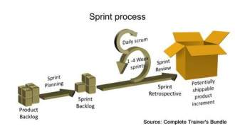 PowerPoint Models SPRINT Software