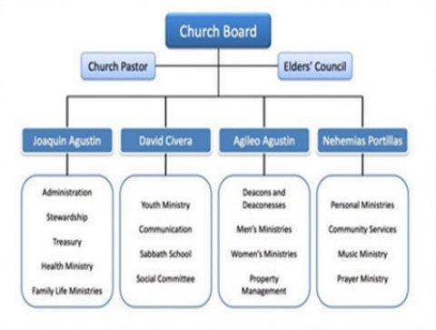 PowerPoint organization chart hierarchy