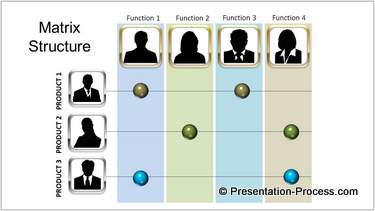 PowerPoint Matrix Structure