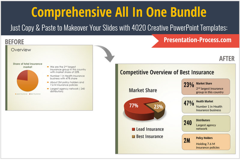 PowerPoint Slide Makeover of a Data Chart in Insurance Presentation