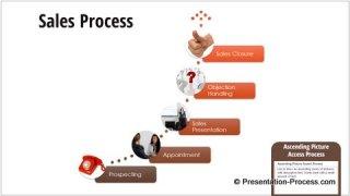 Ascending Picture Access Process