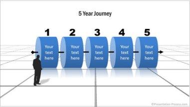 5 Year Journey