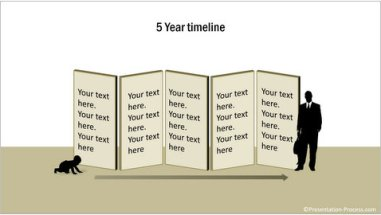 5 Year Timeline