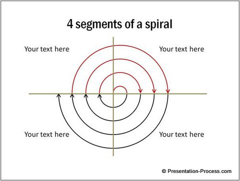Spiral Chart with Arrows