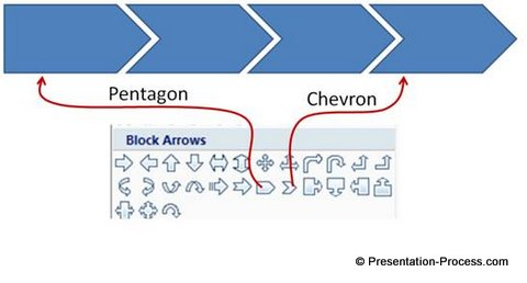 Stages of Process with Chevron