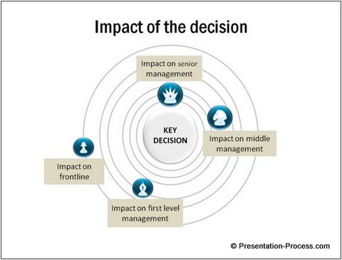 strategic decision on various levels of management: