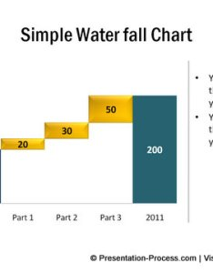 Quick word about waterfall chart in powerpoint also variations of rh presentation process