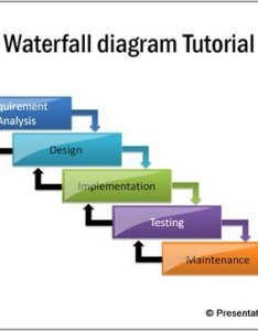 also simple waterfall diagram in powerpoint rh presentation process