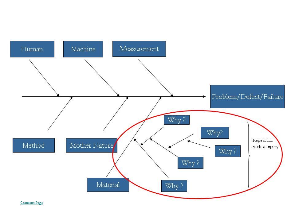 cause and effect diagram six sigma 700r4 converter lockup wiring fishbone ishikawa presentationeze