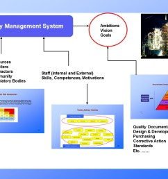 the quality management plan information and training presentationquality management plan [ 1280 x 720 Pixel ]