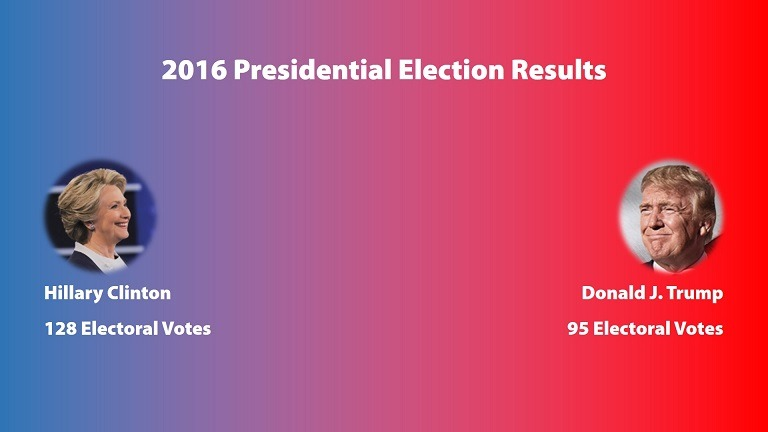 How to Display Live Election Results in PowerPoint