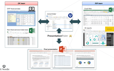 Reporting Software PowerPoint: SG Nordic Case Study