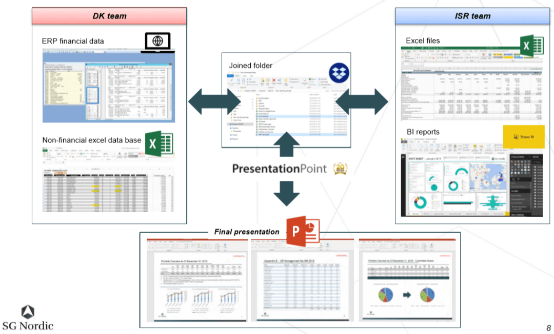 Reporting Software using PowerPoint