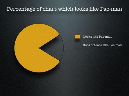 Pacman Pie Chart (via presentationzen.com)