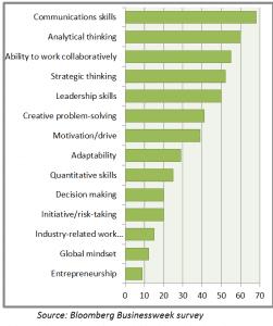 Bloomberg Survey