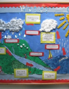 Lovebuglearning the water cycle presentation girls school maynooth aoibhinn beatha an also pictures of for kids project kidskunstfo rh