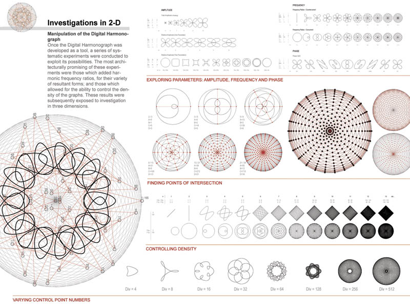 Presidents Medals Harmonic Proportion In Amorphic Form A