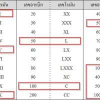 เลขโรมัน และตัวอย่าง การเขียนเลขโรมัน