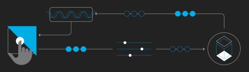 Continuous Integration/ Continuous Deployment