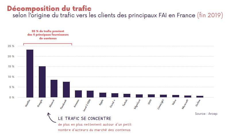 À ELLES SEULES, CES 4 SOCIÉTÉS REPRÉSENTENT PLUS DE LA MOITIÉ DU TRAFIC INTERNET EN FRANCE