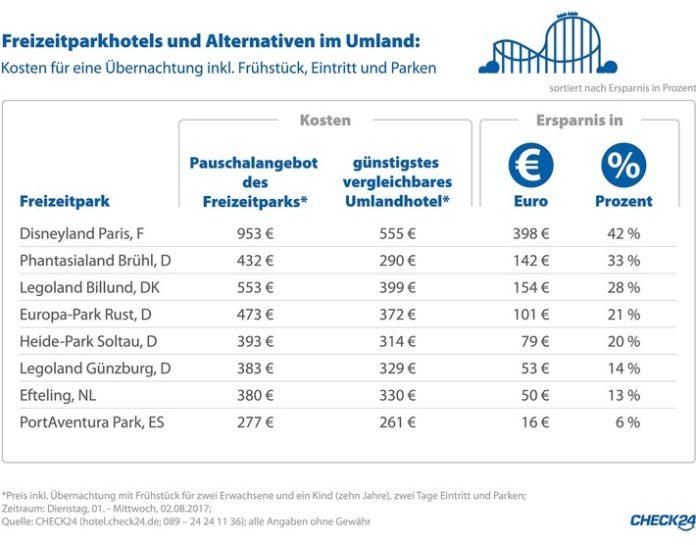 Freizeitpark-Kurztrip: Mit Hotel im Umland bis zu 42 Prozent sparen