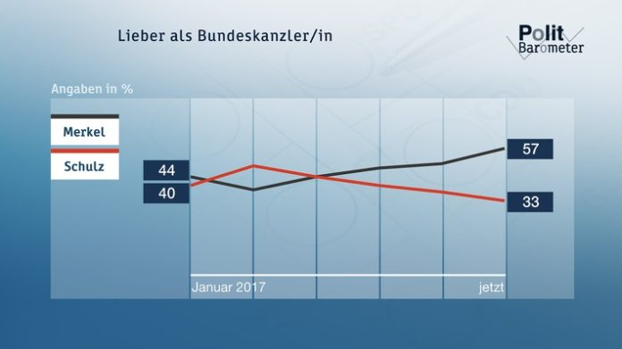 ZDF-Politbarometer Mai 2017: K-Frage: Merkel mit großem Abstand vor Schulz Klare Mehrheit für Abzug von Bundeswehrsoldaten aus der Türkei