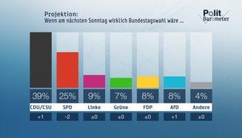 ZDF-Politbarometer Juni I 2017 SPD verliert erneut - Merkel weiter deutlich vor Schulz Große Zweifel an Verlässlichkeit der USA unter Trump