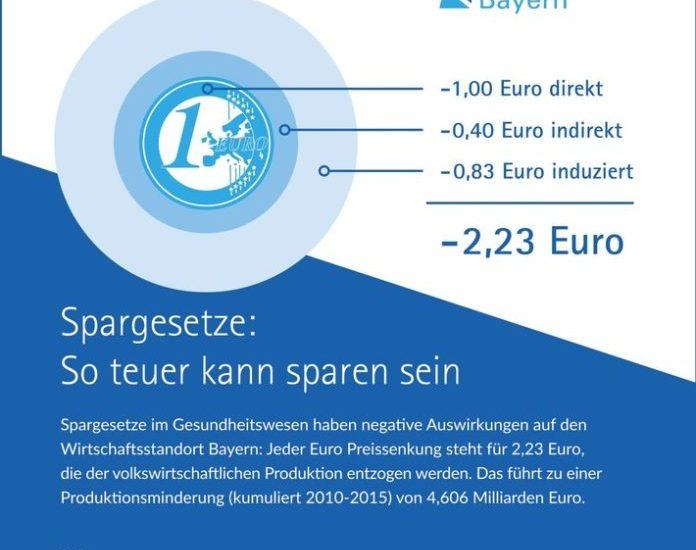 Bayern, Governance, Pharmaindustrie, Arzneimittel, Wirtschaft, Bild, Gesundheitspolitik, Gesundheit / Medizin, Gesundheit, Pharmastandort, Politik, München