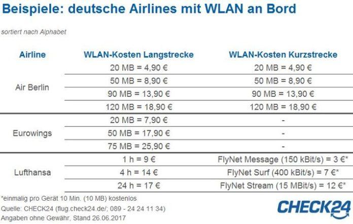 Mobile,Kommunikation, Panorama, Tourismus, Netzwelt, Internet, Luftverkehr, Airlines, Tourismus / Urlaub, Verbraucher, WLAN, Bild, München