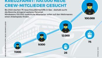 Tourismus, Beruf, Tourismus / Urlaub, Schifffahrt, Konjunktur, Kreuzfahrt, Wirtschaft, Arbeit, Bild, Berlin