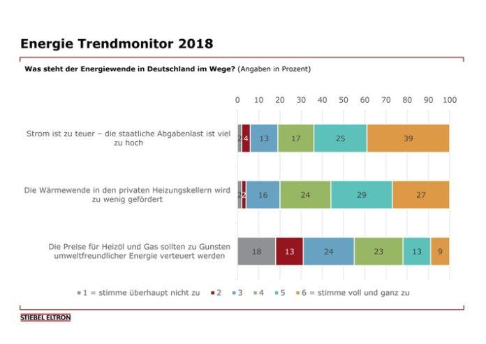 Energie-Trendmonitor, Studie, Energiewende, Energie, Bundesregierung, Umwelt, Umfrage, Wirtschaft, Bild, Politik, Holzminden
