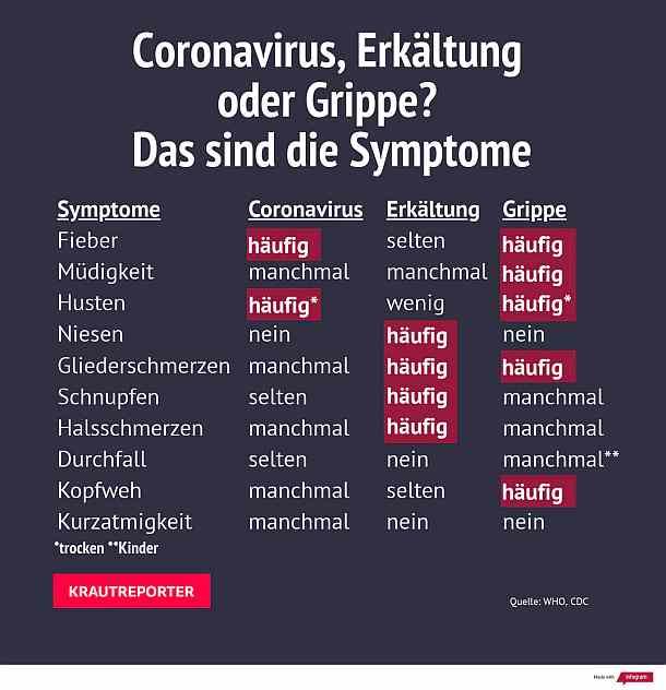 Aktuelle Corona Symptome