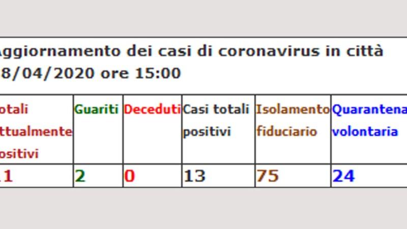 Coronavirus, Arzano: nessun nuovo contagio