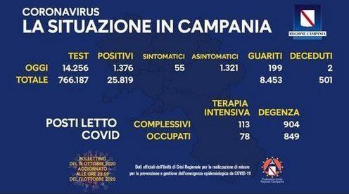 Campania, 1376 positivi nelle ultime 24 ore