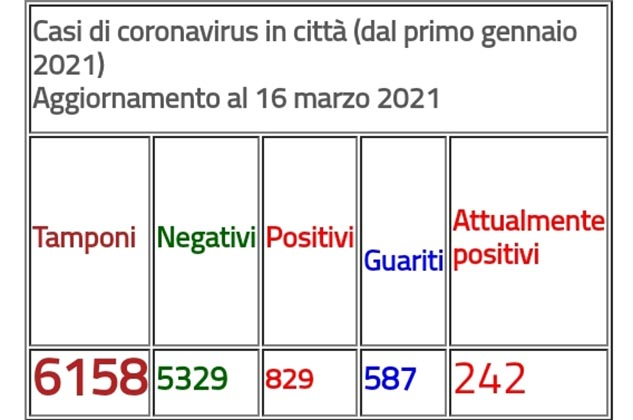 Covid, Arzano: nuovo aggiornamento casi in città.