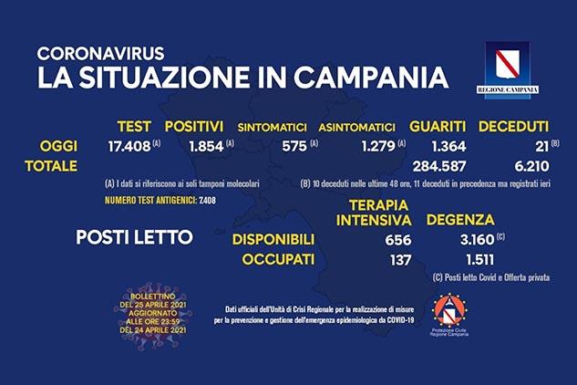 Covid, Campania: oggi 1854 positivi. Indice di contagio al 10,47%. Bollettino ufficiale dell'Unità di Crisi della Regione Campania del 25 aprile 2021