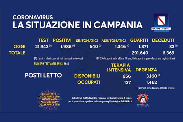 Covid, Campania: oggi 1.986 positivi. Indice di contagio al 9,05%. Bollettino ufficiale dell'Unità di Crisi della Regione Campania del 29 aprile 2021