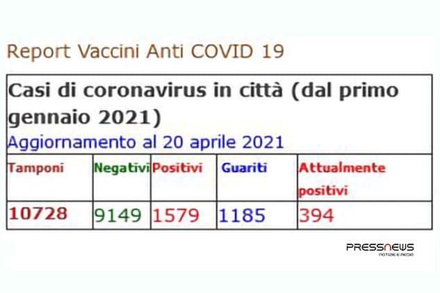 Covid, Arzano: nuovo aggiornamento casi in città. Ancora 294 positivi in 12 giorni. Nello stesso periodo si registrano 241 guariti